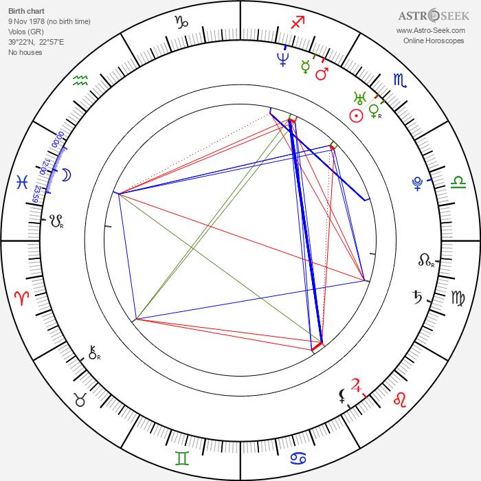 Giorgos Xristou - Astrology Natal Birth Chart