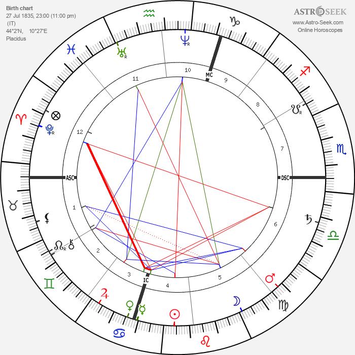 Giosue Carducci - Astrology Natal Birth Chart