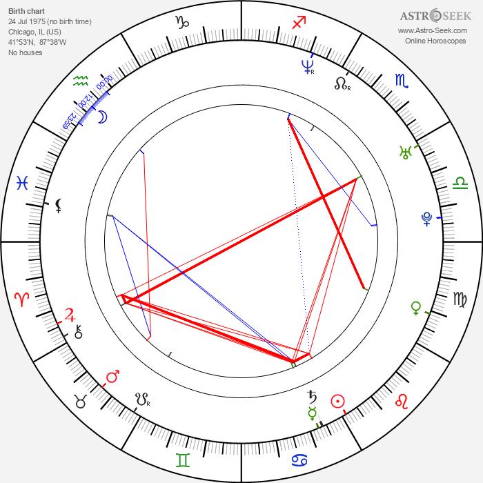 Giota Trakas - Astrology Natal Birth Chart