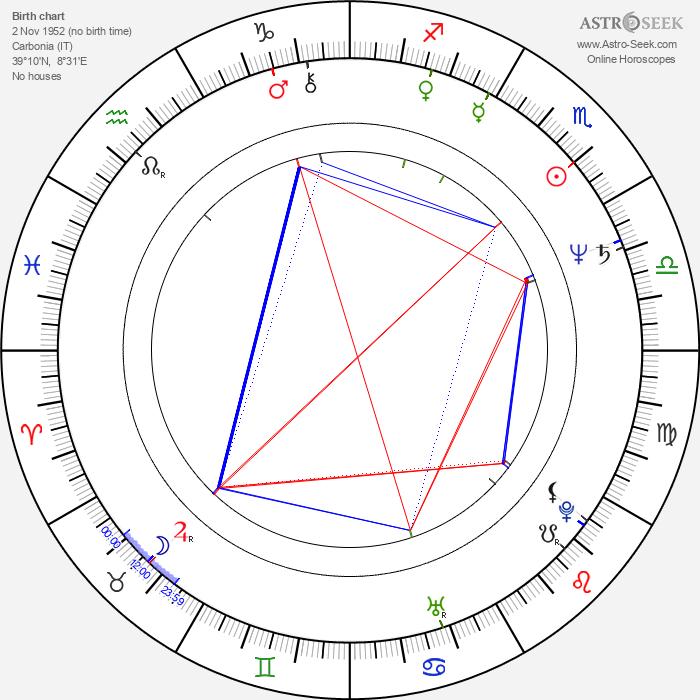 Giovanna Corda - Astrology Natal Birth Chart