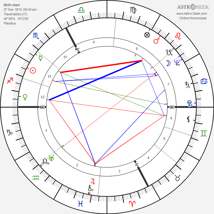 Giovanna Fontana - Astrology Natal Birth Chart