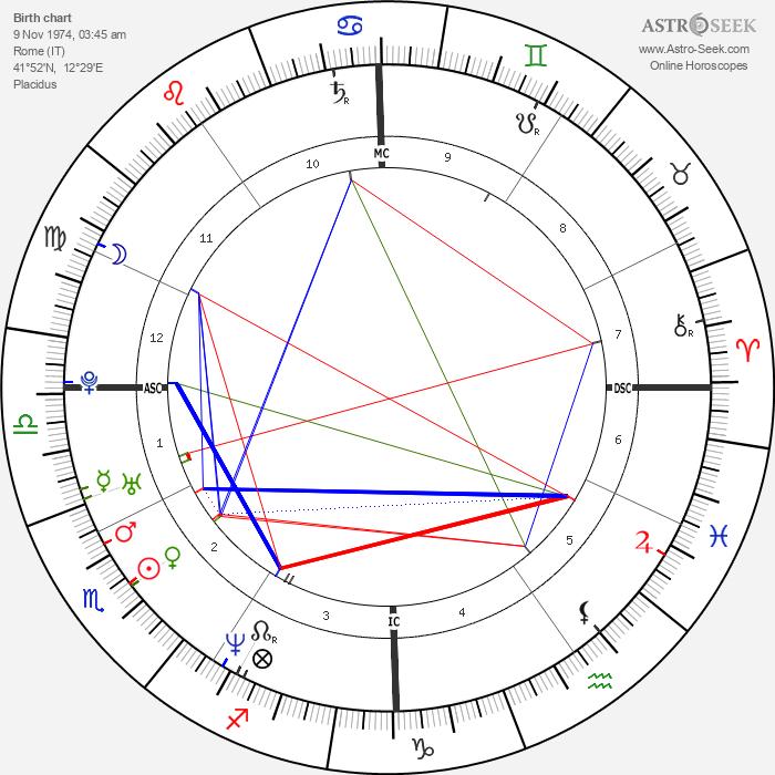 Giovanna Mezzogiorno - Astrology Natal Birth Chart