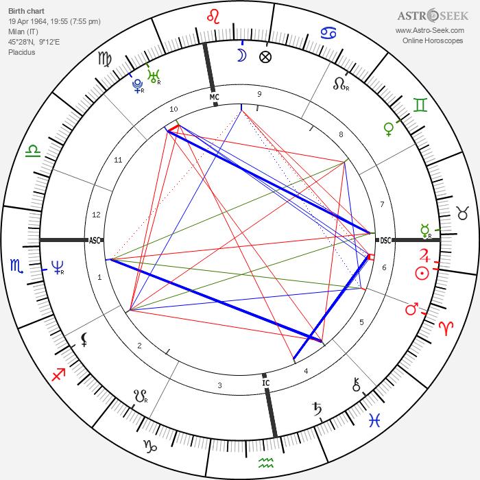 Giovanni Alberto Agnelli - Astrology Natal Birth Chart