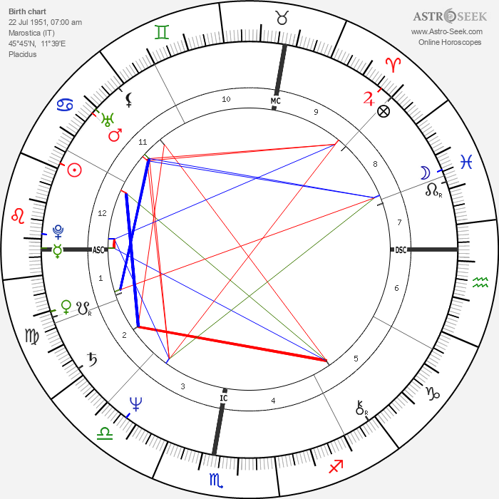 Giovanni Battaglin - Astrology Natal Birth Chart