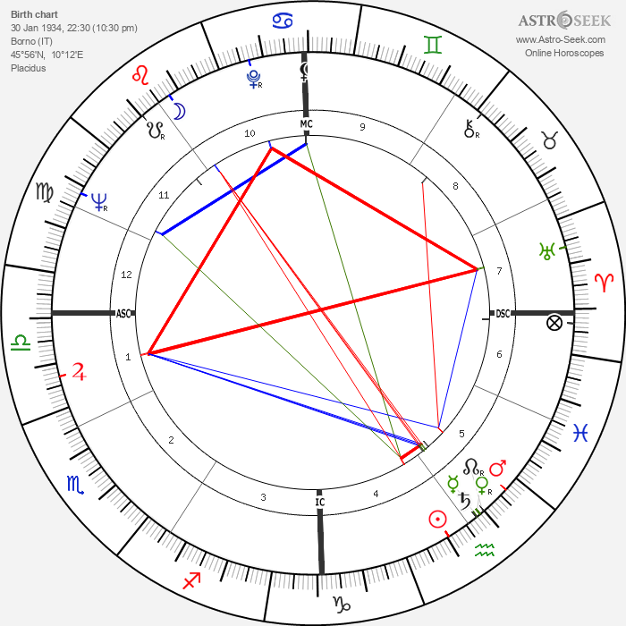 Giovanni Battista Re - Astrology Natal Birth Chart