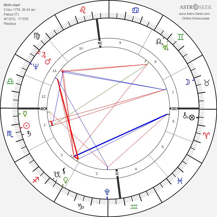 Giovanni Belzoni - Astrology Natal Birth Chart