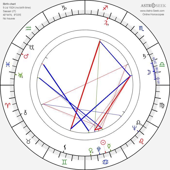 Giovanni Berlinguer - Astrology Natal Birth Chart