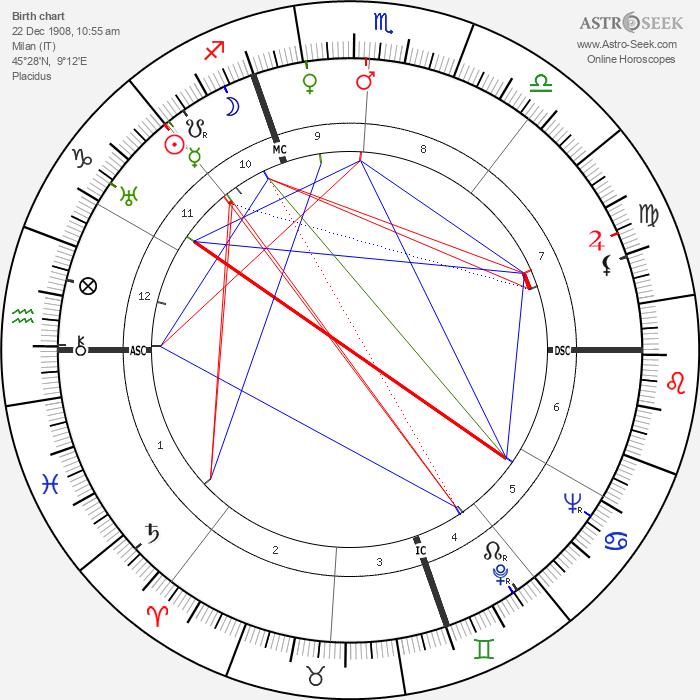 Giovanni Bonelli - Astrology Natal Birth Chart