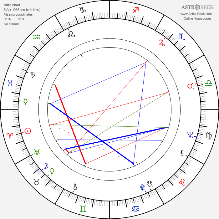Giovanni Cianfriglia - Astrology Natal Birth Chart