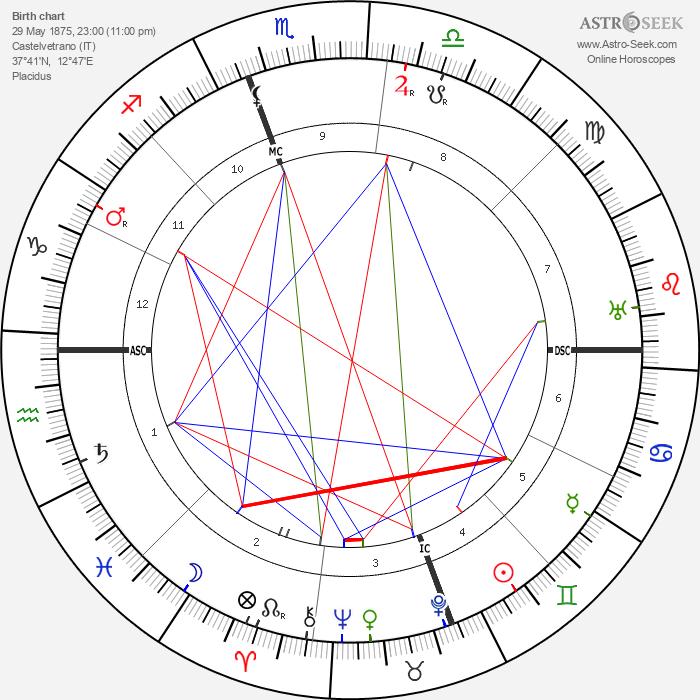 Giovanni Gentile - Astrology Natal Birth Chart