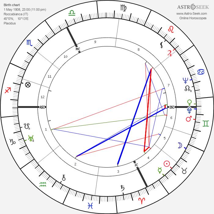 Giovanni Guareschi - Astrology Natal Birth Chart