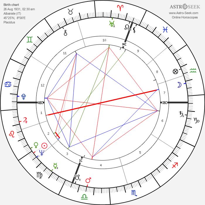 Giovanni Invernizzi - Astrology Natal Birth Chart
