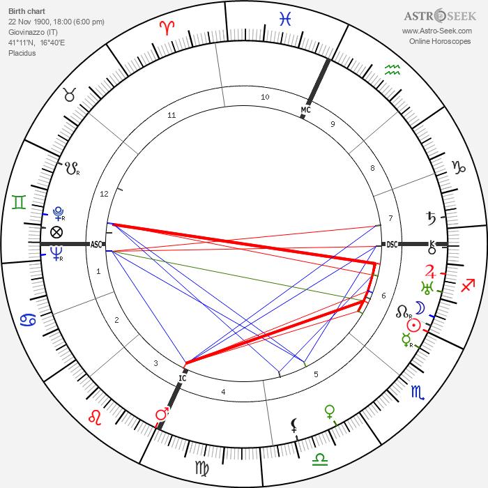 Giovanni Lasorsa - Astrology Natal Birth Chart