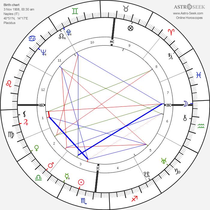 Giovanni Leone - Astrology Natal Birth Chart