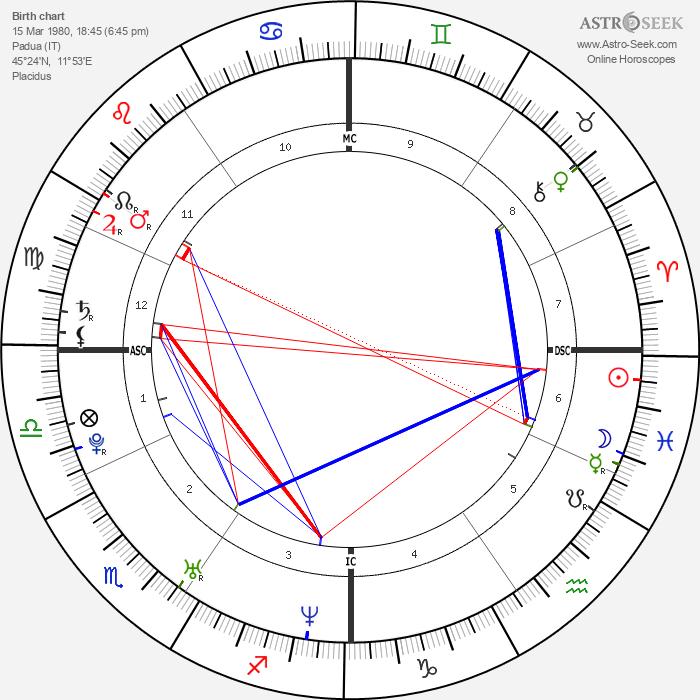 Giovanni Morassutti - Astrology Natal Birth Chart