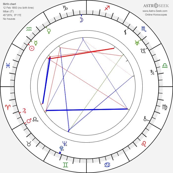Giovanni Muzio - Astrology Natal Birth Chart