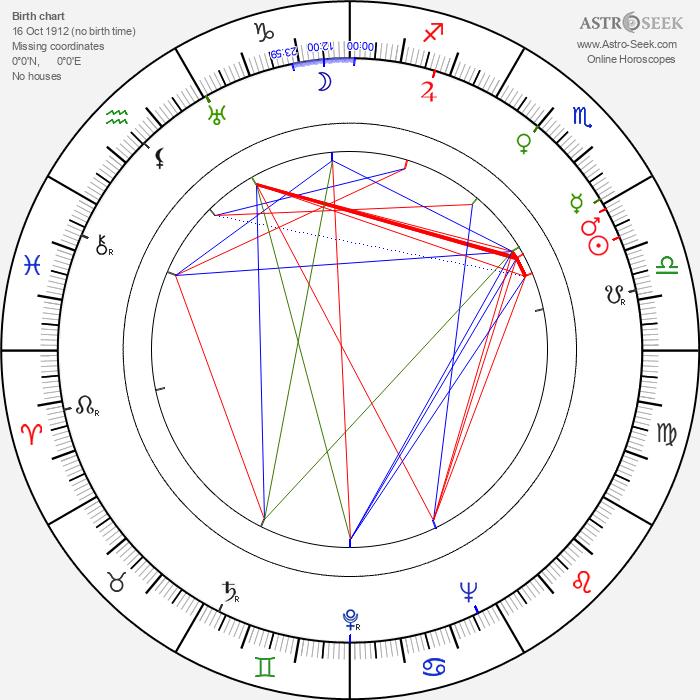 Giovanni Nuvoletti - Astrology Natal Birth Chart