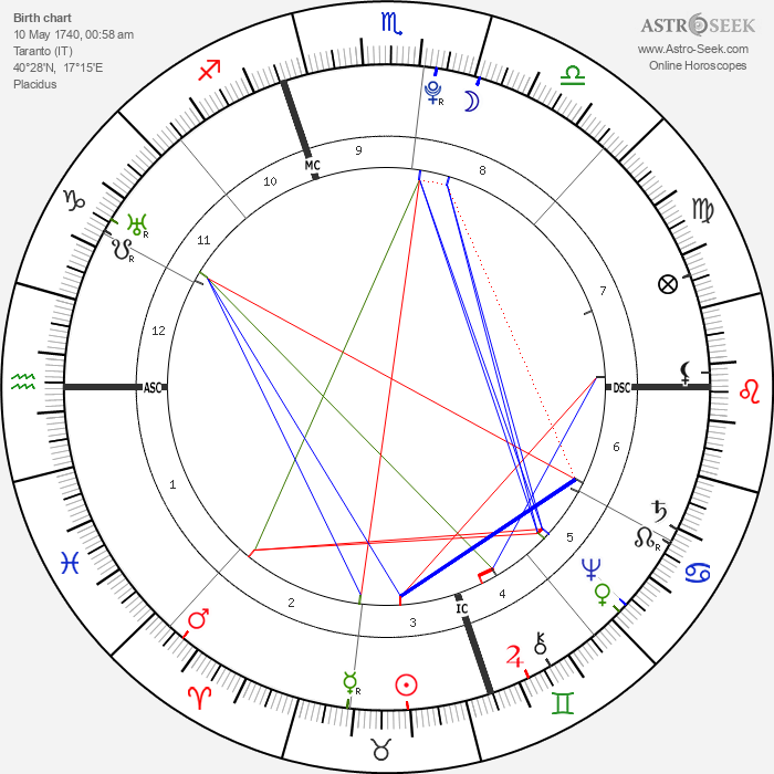 Giovanni Paisiello - Astrology Natal Birth Chart