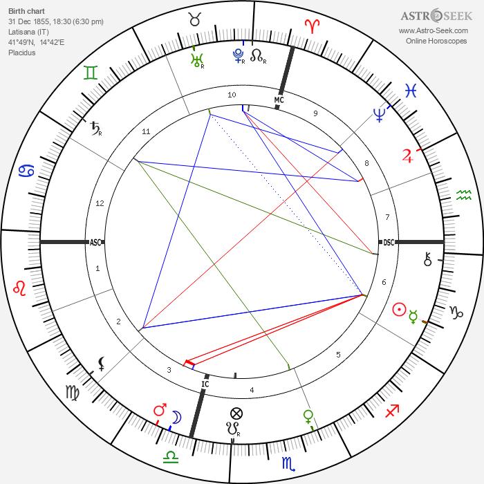 Giovanni Pascoli - Astrology Natal Birth Chart