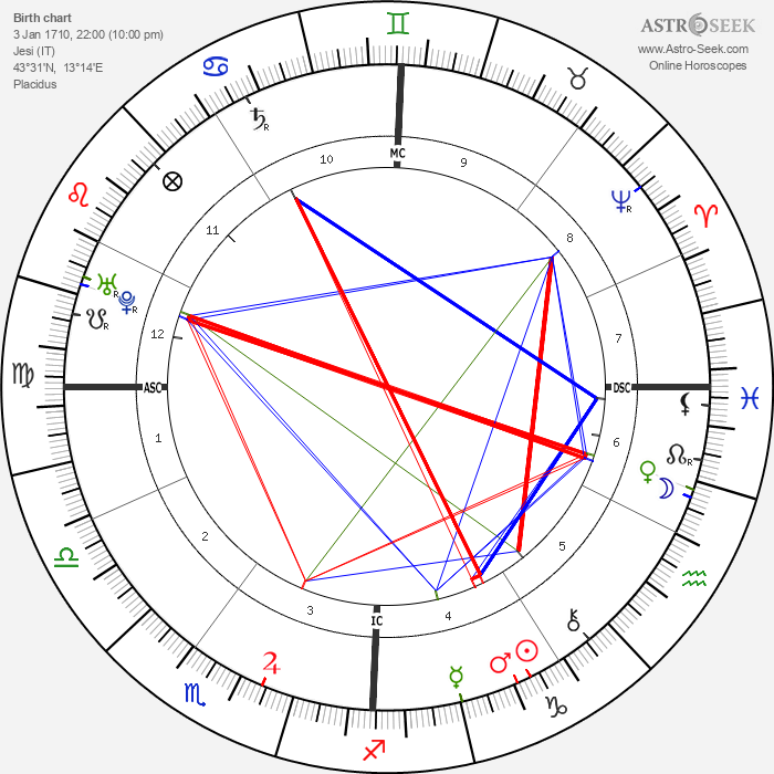 Giovanni Pergolesi - Astrology Natal Birth Chart