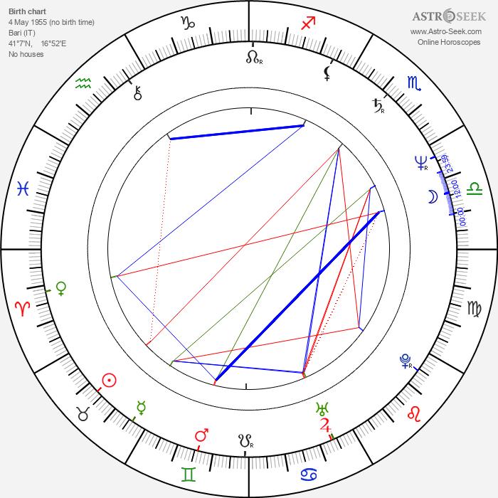 Giovanni Procacci - Astrology Natal Birth Chart