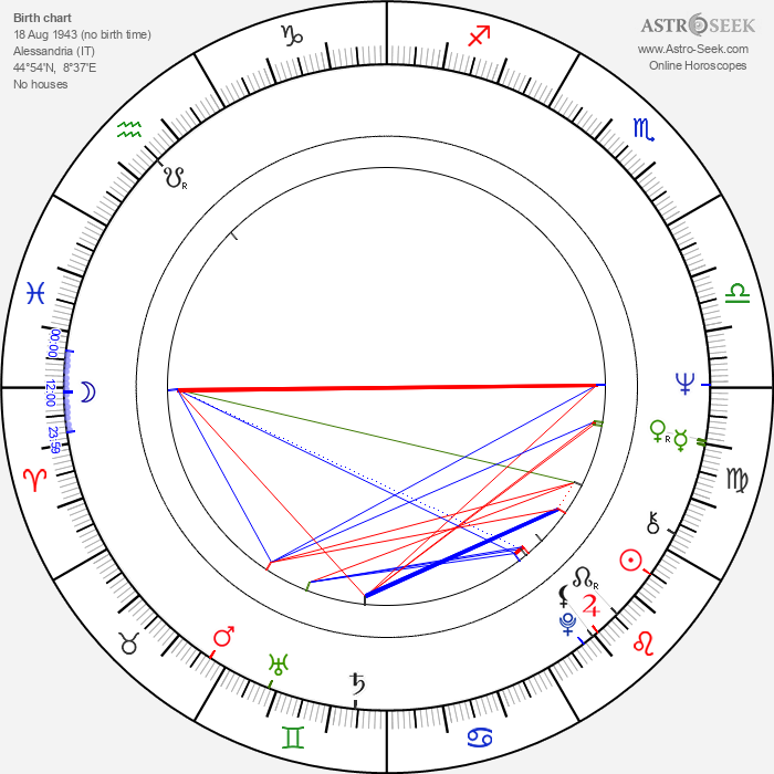 Giovanni Rivera - Astrology Natal Birth Chart