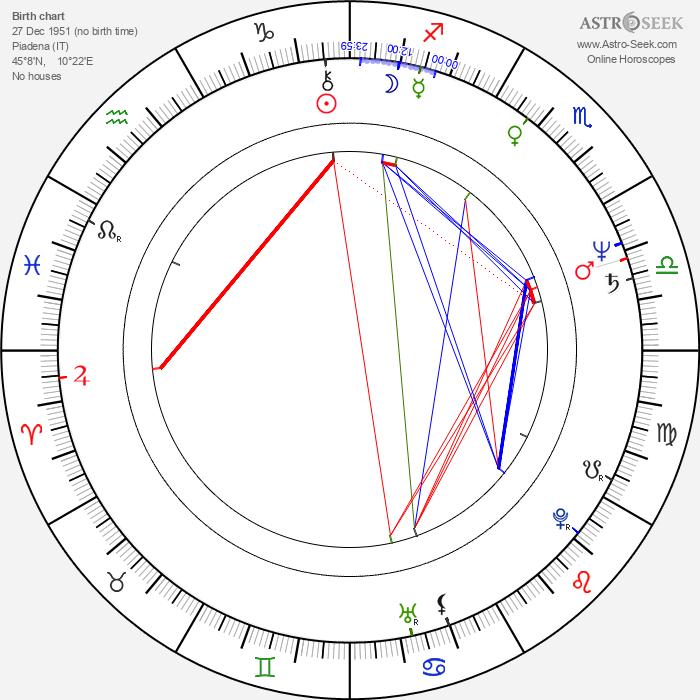 Giovanni Robusti - Astrology Natal Birth Chart