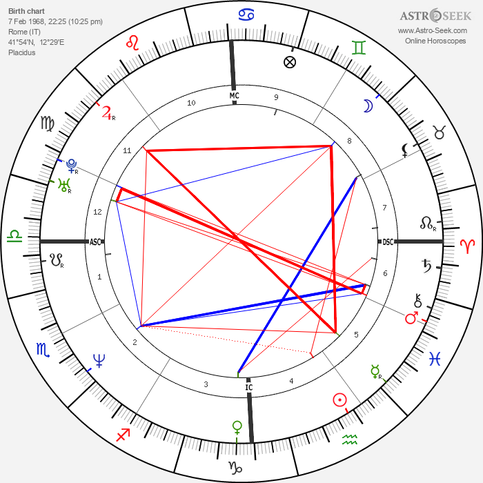 Giovanni Scattone - Astrology Natal Birth Chart