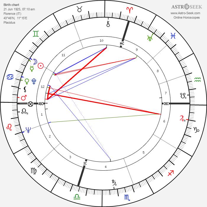 Giovanni Spadolini - Astrology Natal Birth Chart