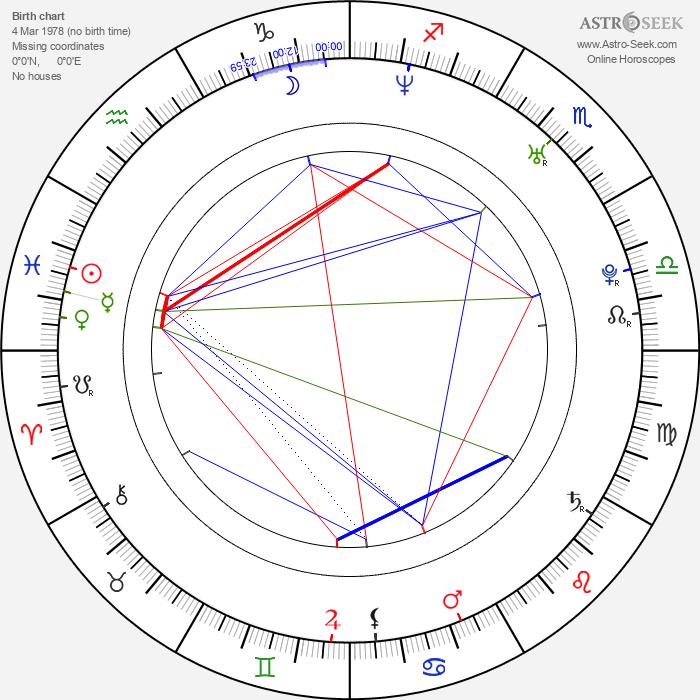 Giovanni Zarella - Astrology Natal Birth Chart
