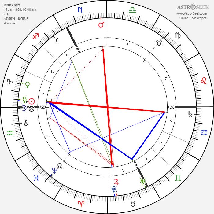 Giovannni Segantini - Astrology Natal Birth Chart
