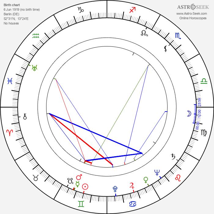 Gisela Schlüter - Astrology Natal Birth Chart