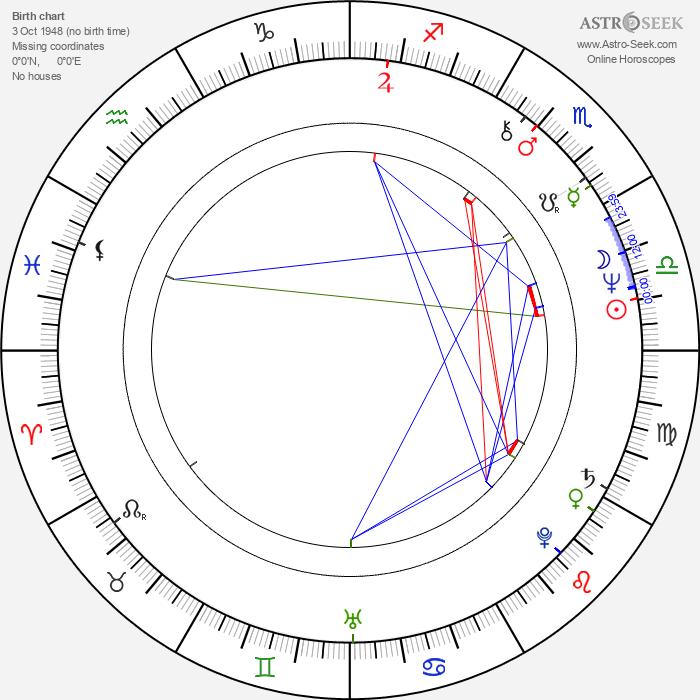 Gisela Schneeberger - Astrology Natal Birth Chart