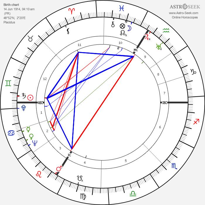 Gisèle Casadesus - Astrology Natal Birth Chart