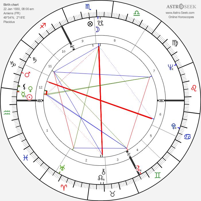 Gisèle Vallerey - Astrology Natal Birth Chart
