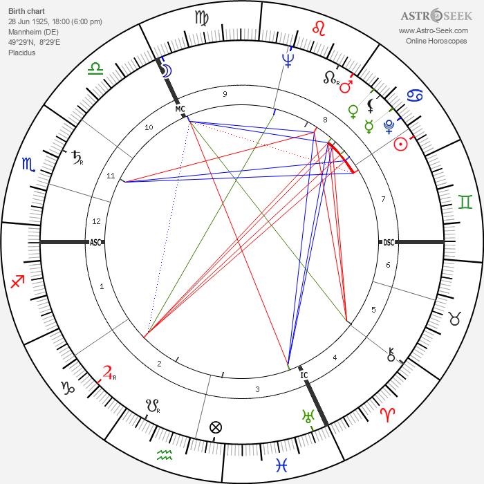 Giselher Klebe - Astrology Natal Birth Chart