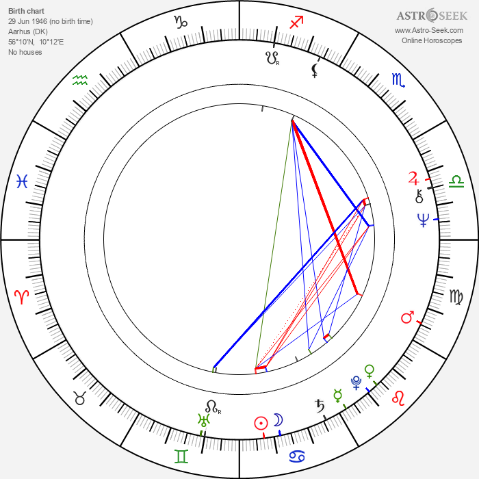 Gitte Hænning - Astrology Natal Birth Chart