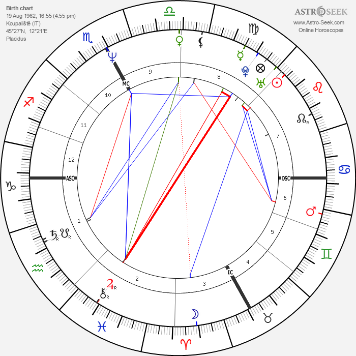 Giuletta Raccagnelli - Astrology Natal Birth Chart