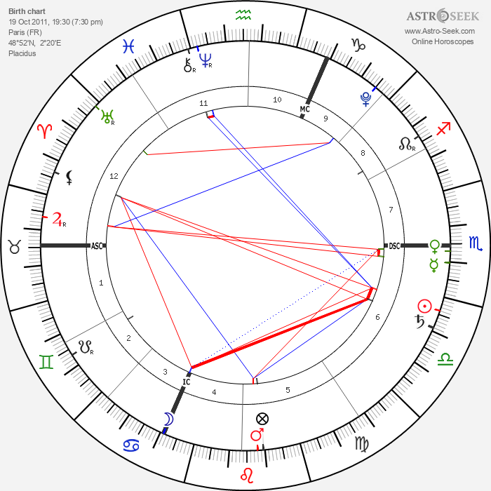 Giulia Sarkozy - Astrology Natal Birth Chart