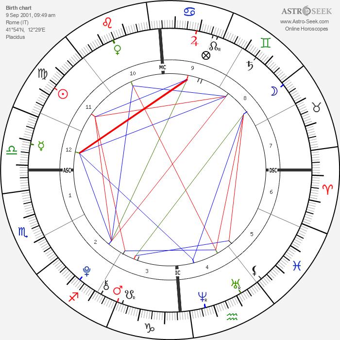 Giulia Violati - Astrology Natal Birth Chart