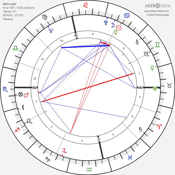 Giuliana Benetton - Astrology Natal Birth Chart