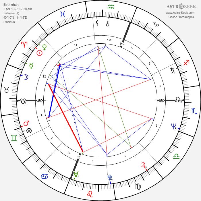 Giuliana de Sio - Astrology Natal Birth Chart