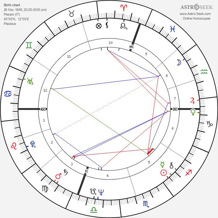 Giuliana Gamba - Astrology Natal Birth Chart