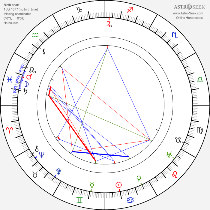 Giulio Antamoro - Astrology Natal Birth Chart