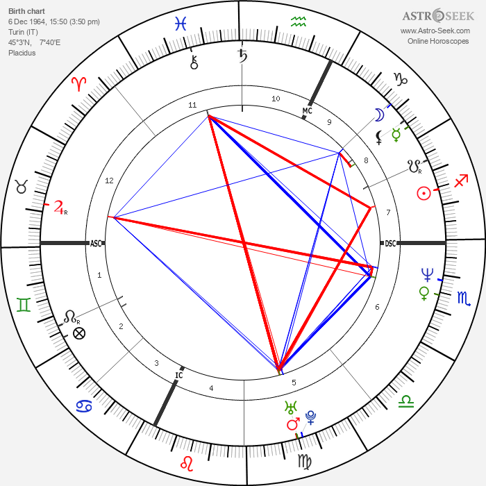 Giulio Base - Astrology Natal Birth Chart