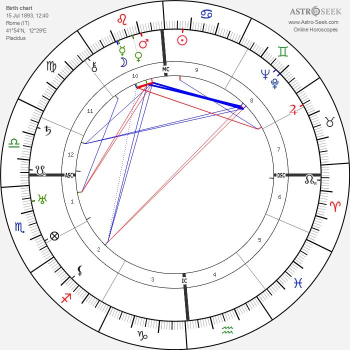 Giulio Battiferri - Astrology Natal Birth Chart