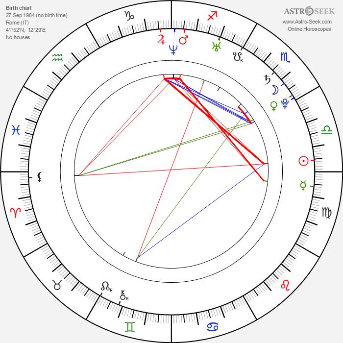Giulio Berruti - Astrology Natal Birth Chart