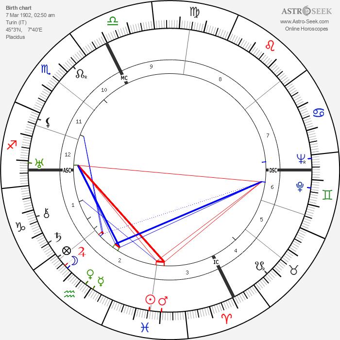 Giulio Bolaffi - Astrology Natal Birth Chart