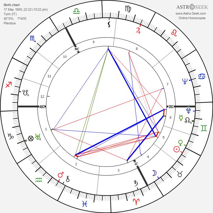 Giulio Carlo Argan - Astrology Natal Birth Chart