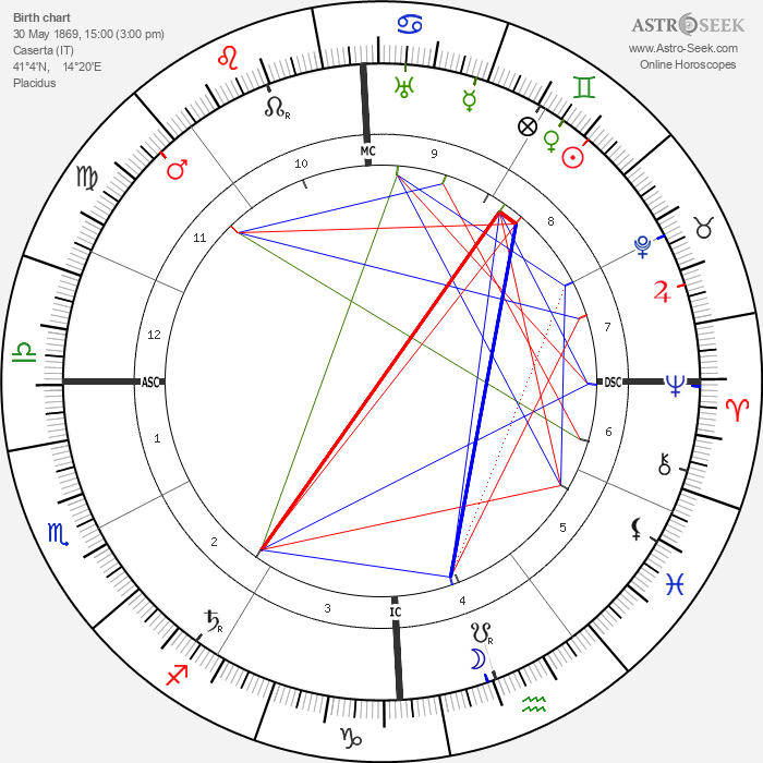 Giulio Douhet - Astrology Natal Birth Chart